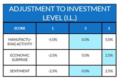 Strategy-InvestLevel-2